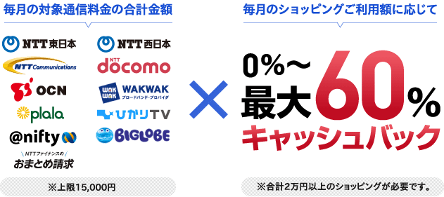 ntt-group-card-cashback